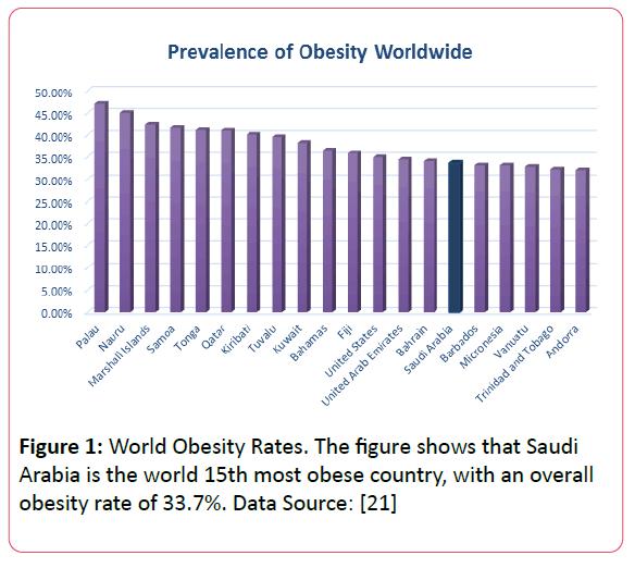 Obesity-Eating-Disorders-World-Obesity